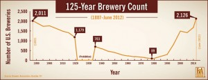 BA-125_Brewery_Count