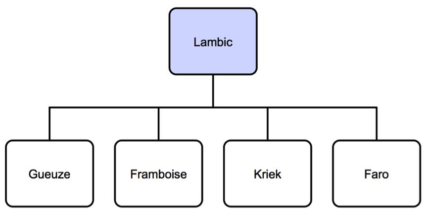 lambics